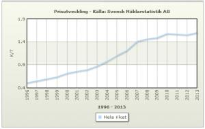 Preisentwicklung für Ferienhäuser in Schweden 1996-2013 (Quelle: Svensk Mäklarstatistik AB)
