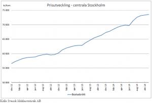"""Preisentwicklungen für Wohnungen (""""bostadsrätt"""") im zentralen Stockholm (Quelle: Svensk Mäklarstatistik AB)"""