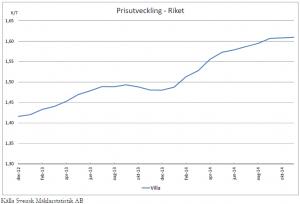 Preisentwicklung für Einfamilienhäuser in Schweden 2012-2014 (Quelle: Svensk Mäklarstatistik AB)