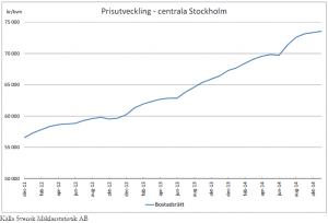 Preisentwicklung für Einfamilienhäuser im zentralen Stockholm 2011-2014 (Quelle: Svensk Mäklarstatistik AB)