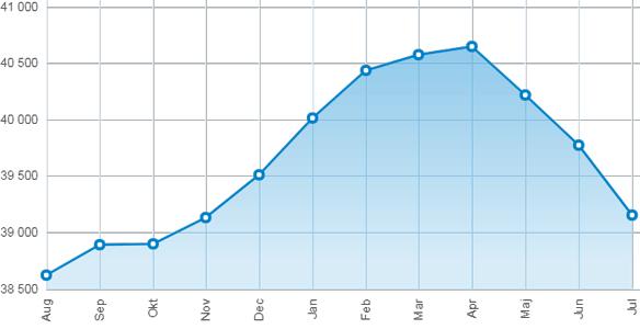 Durchschnittspreis per Quadratmeter auf Bundesebene in Schweden. Quelle: Svensk Mäklarstatistik