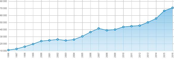 Preisentwicklung in Stockholm über die letzten 20 Jahre. Quelle: Svensk Mäklarstatistik